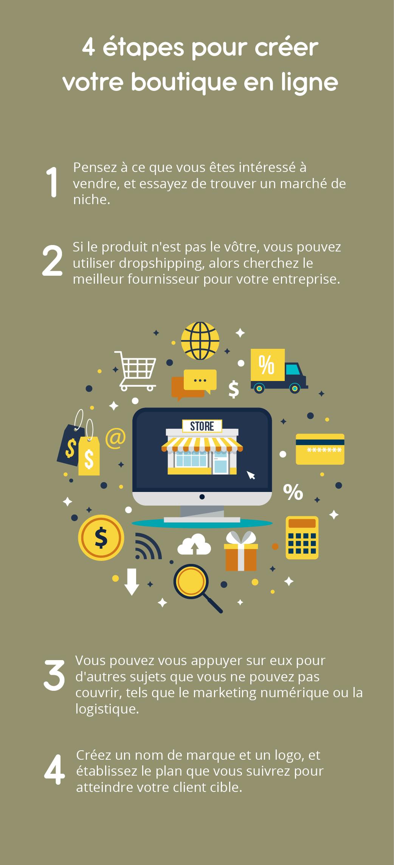 Infographie sur la plateforme Shopify